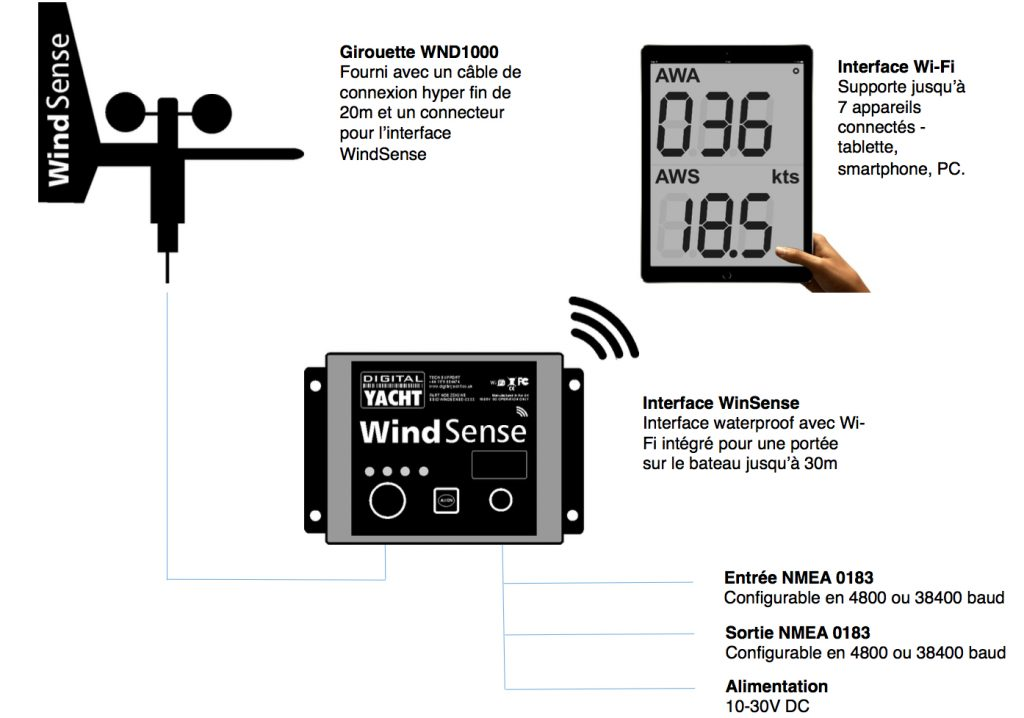 systeme-windsense-digital-yacht